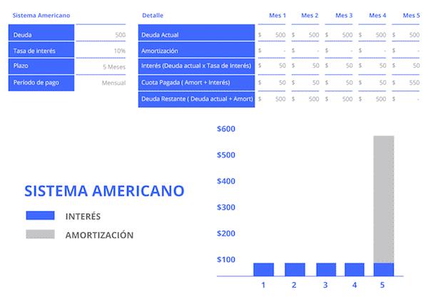 sistema americano de amortización
